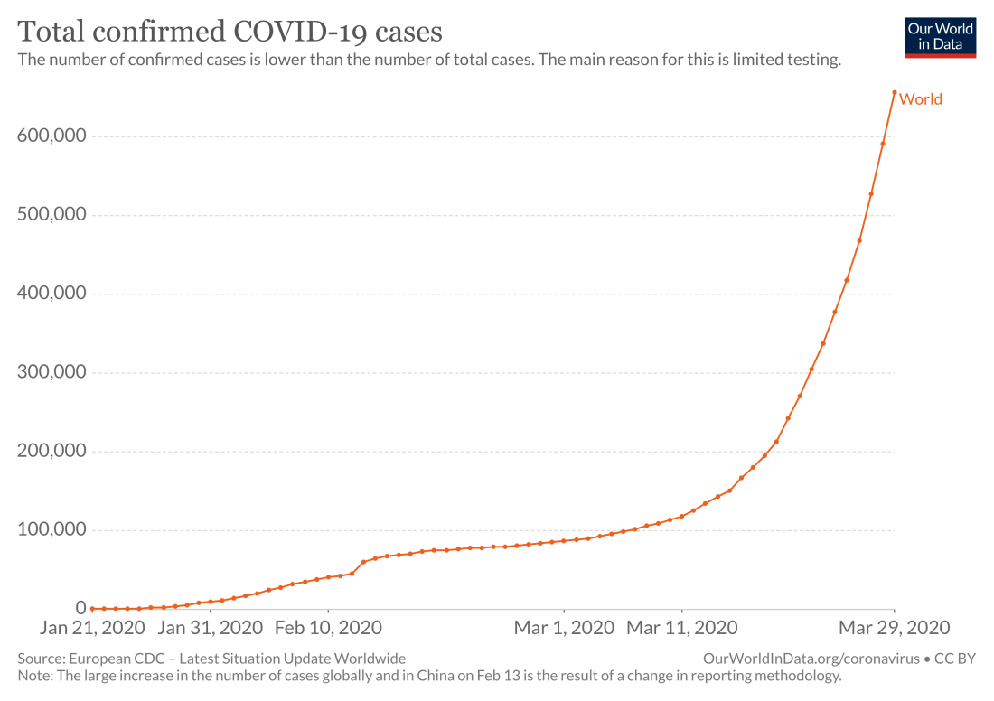 total-cases-covid-19.png